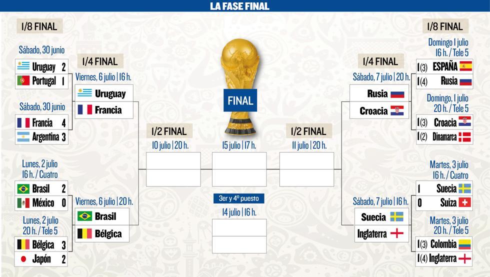 Así quedan los cuartos de final del Mundial de Rusia | CRN ...